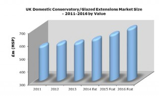 UK Domestic Conservatory/Glazed Extension Market Size